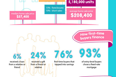 Buying and Selling Real Estate in 2013