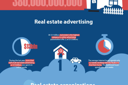 Amazing 2013 Real Estate Statistics
